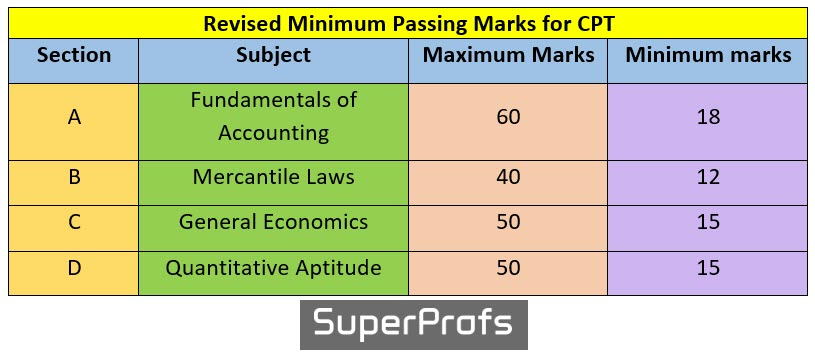 Revised Minimum Passing Marks for CPT