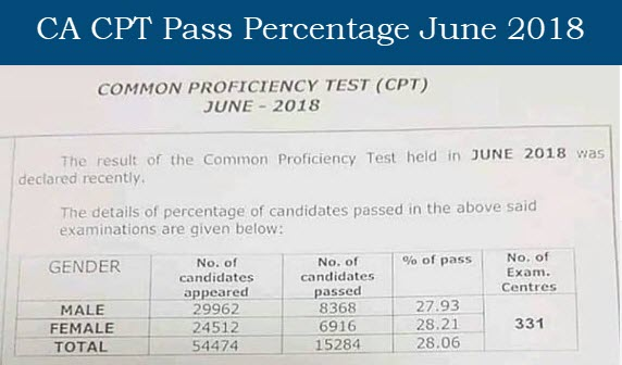 CA CPT Pass Percentage June 2018